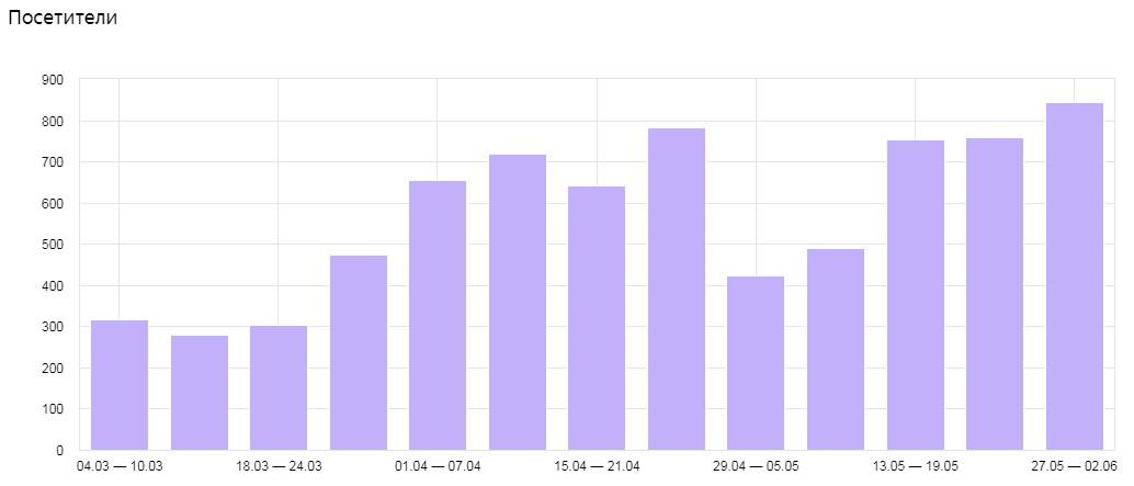 Увеличение трафика из поисковых систем сайта по чип-тюнингу