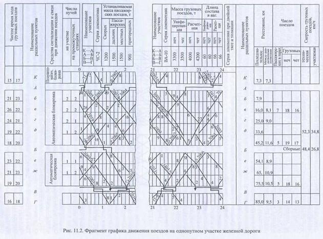 Разработка ТЗ для решения транспортной задачи ЖД