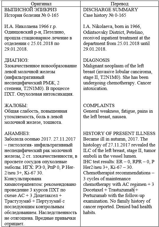 Медицинские переводы фриланс java работа freelance