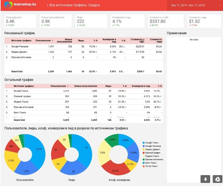 Сведение данных по источникам в интерактивном отчете