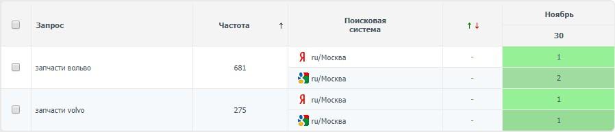 Запчасти вольво (регион Москва) топ-3