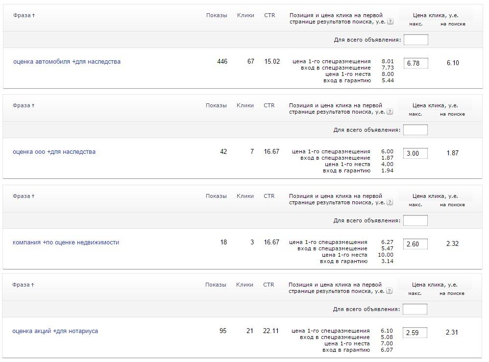 Рекламная кампания фирмы по оценке недвижимости / Yandex Direct