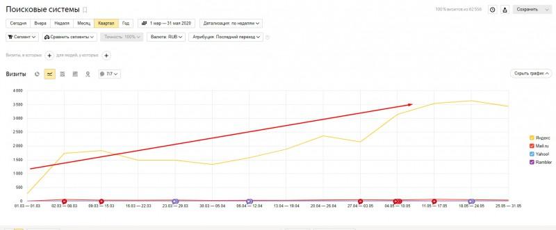 Оптимизация интернет-магазина косметики (Яндекс)