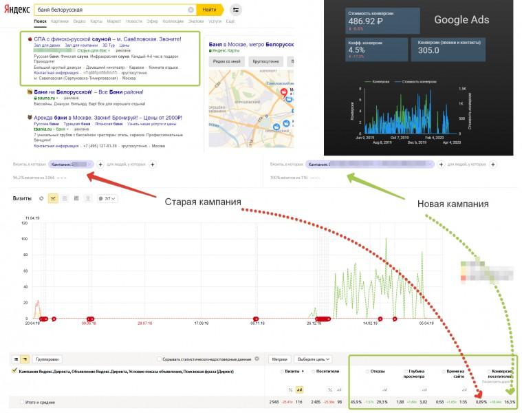 Сауна со СПА (Яндекс Директ и Google Ads)