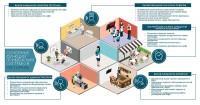 3D инфографика - ресторан в разрезе