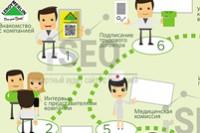Leroy Merlin инфографика для сети гипермаркетов