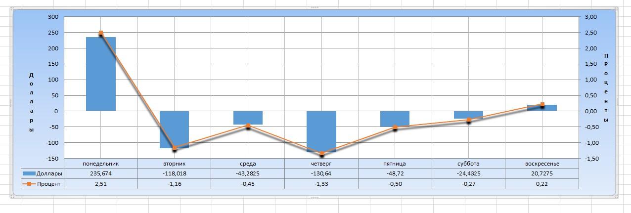 Обрботка Excel и построение графиков
