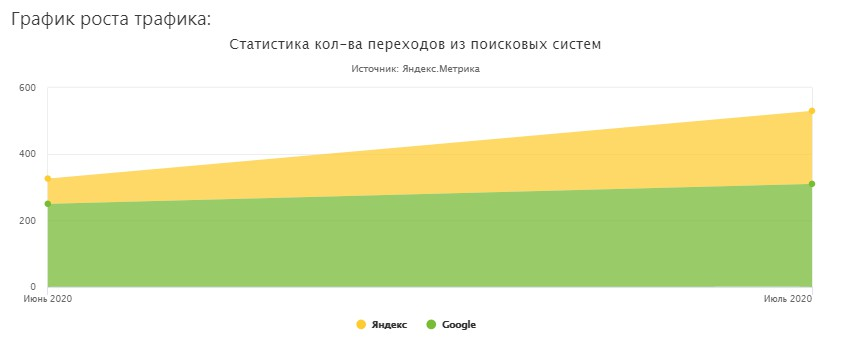 Услуги арбориста (Москва и Московская область) 2020