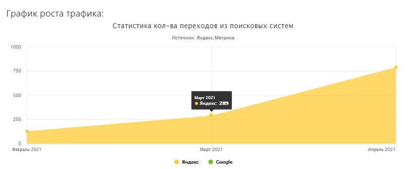 Запчасти для сельскохозяйственной техники (Москва) 2021