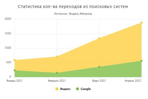 Профессиональная посуда для кафе и ресторанов (Москва) 2021