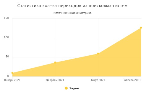 Запчасти для станочного оборудования (Санкт-Петербург) 2021