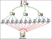 защита от DDOS