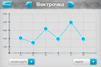 Программа для автолюбителей под iPhone. Графики.