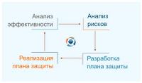 Анализ и управление рисками информационной безопасности