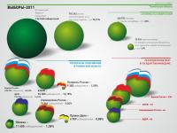 Инфографика. Результаты выборов. ч.1