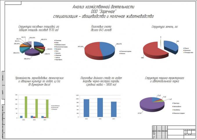Анализ хозяйства диаграммы