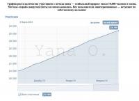Прирост участников +10.000 в месяц