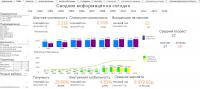 Кадровая аналитика на QlikView