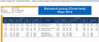 Финансовый обзор для розничной торговли