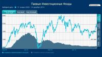 Интерактивный график акций и облигаций для Северо-западной управ