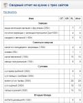 Сводная таблица заказов с трех интернет-магазинов