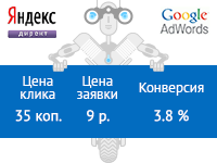 Google Adwords с ценой клика всего 35 копеек!