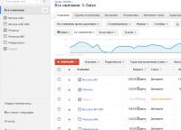 Ведение контекста в Google AdWords для S-Gates
