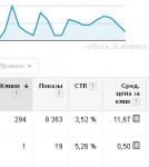 Ведение контекста в Google AdWords для Плазмосейл