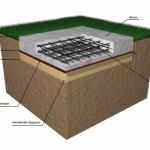 Плитный фундамент: технология возведения