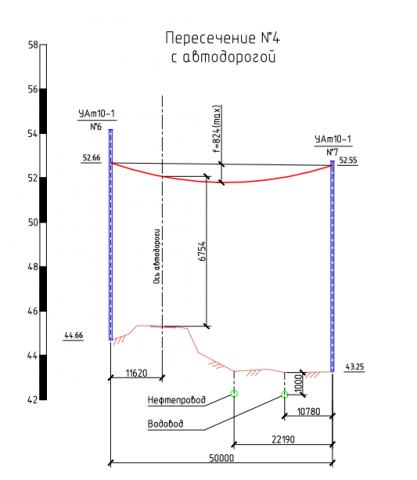 ВОЛС-ВЛ пересечения с коммуникациями