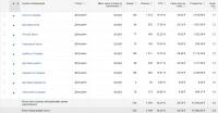 Кейс Google AdWords по доставке сыпучих стройматериалов.