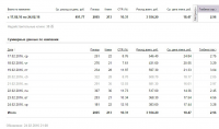 Кейс Яндекс Директ Поиск (Услуги Сауны)