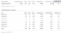 Кейс Яндекс Директ Поиск (Доставка песка и щебня)