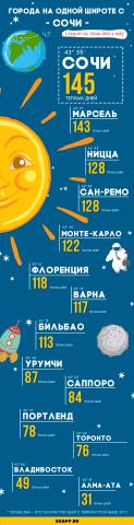 Города на одной широте с Сочи в одной инфографике