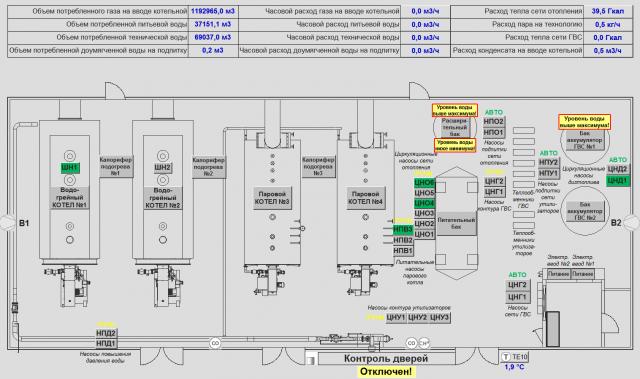 Диспетчеризация котельной металлургического завода