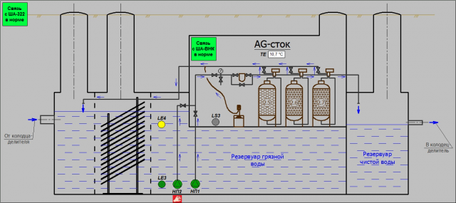 Диспетчеризация центра сопровождения клиентских операций