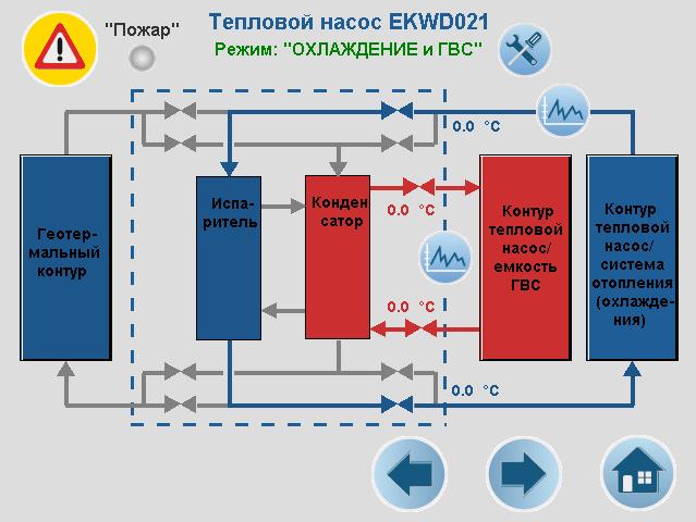 ИТП с тепловым насосом (Калининградская обл.)