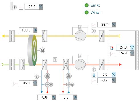 Веб-визуализация с использованием контроллеров Saia PCD