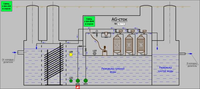Автоматизация очистных сооружений поверхностного стока