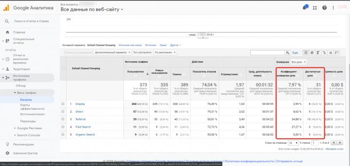 Реклама Гугл Эдвордс - анализ конверсий