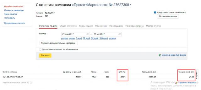 Кампания Яндек.Директ - Прокат автомобилей в Москве