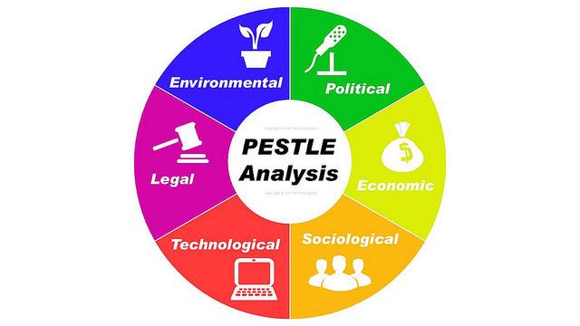 PESTLE-анализ факторов внешней среды