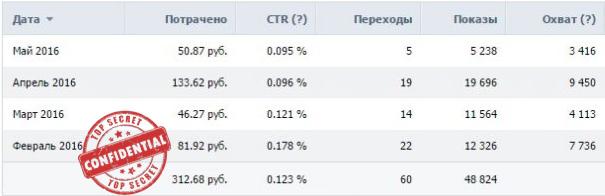 Реклама Вконтакте - Магазин одежды