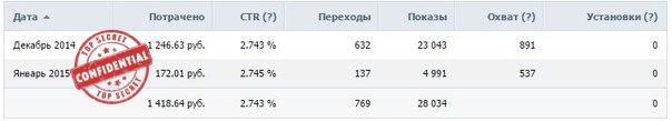 Реклама таргетинг Вконтакте - Спорт товары