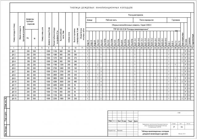 таблица колодцев