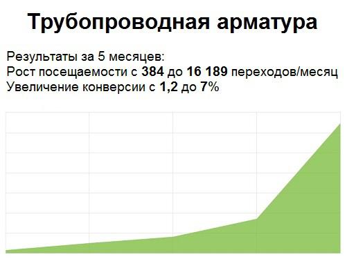 Взрывной рост трафика из поисковых систем в 45 раз за 4 месяца!