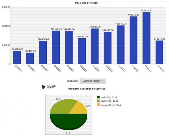 iCAN Agent Control panel - Statistics