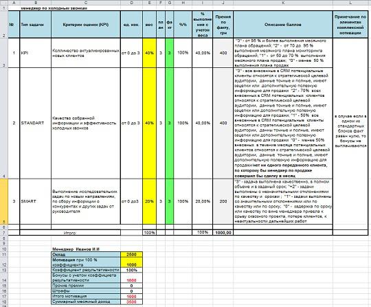 Матрица KPI для сотрудников финансового отдела
