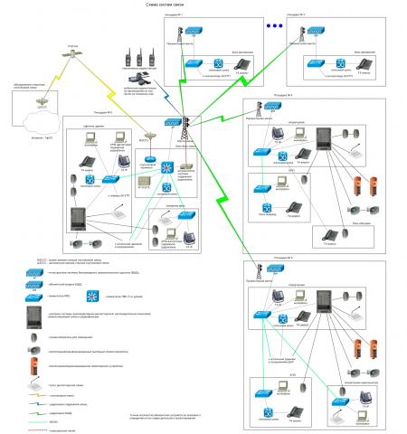Схема организации связи 2