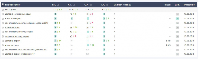 SEO сайта http://dostavkakrym.com/